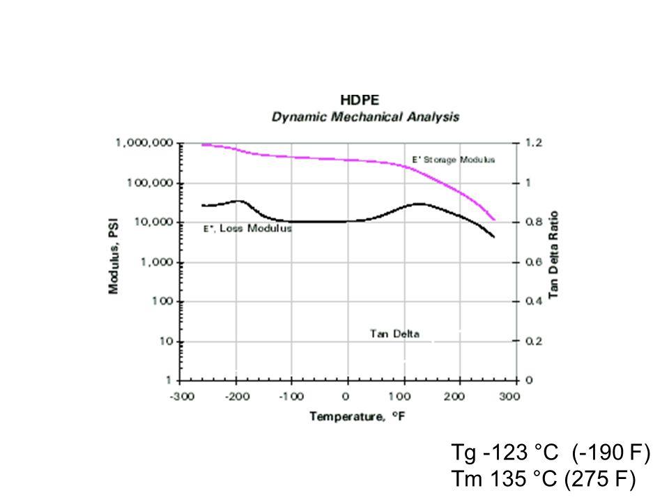 Tg -123 °C (-190 F) Tm 135 °C (275 F)