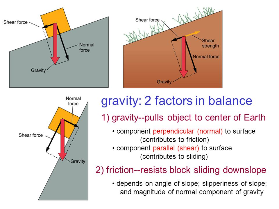 gravity: 2 factors in balance 1) gravity--pulls object to center of Earth 2) friction--resists block sliding downslope component perpendicular (normal) to surface (contributes to friction) component parallel (shear) to surface (contributes to sliding) depends on angle of slope; slipperiness of slope; and magnitude of normal component of gravity