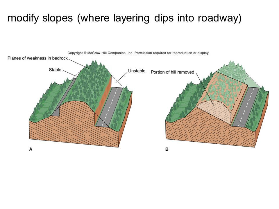 modify slopes (where layering dips into roadway)