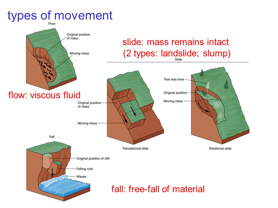 flow: viscous fluid slide: mass remains intact (2 types: landslide; slump) fall: free-fall of material types of movement