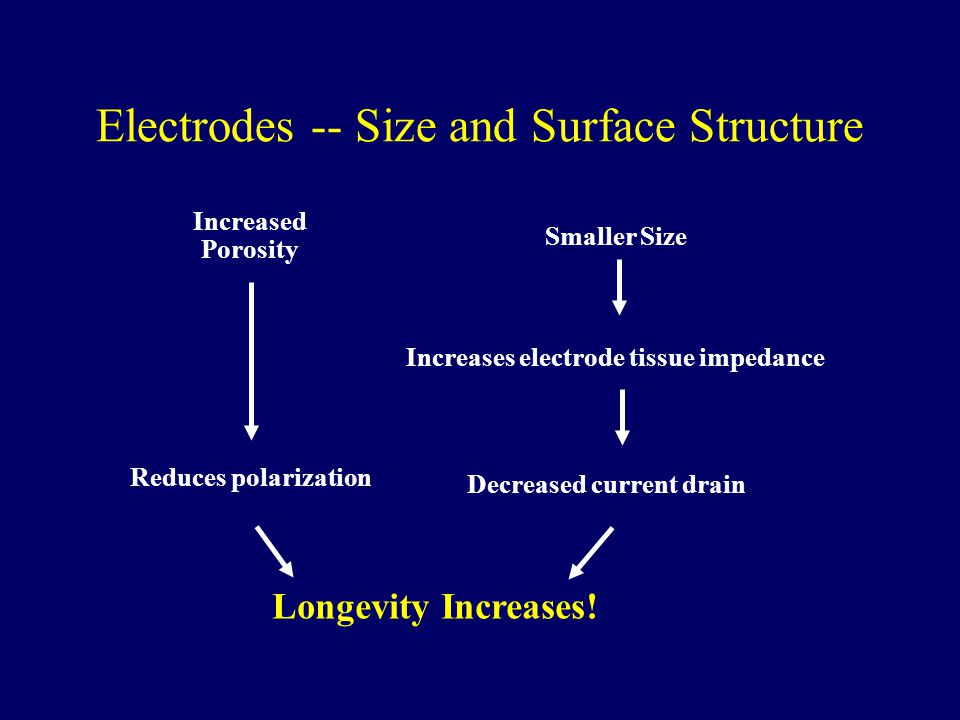 Electrodes -- Size and Surface Structure Increased Porosity Smaller Size Longevity Increases.