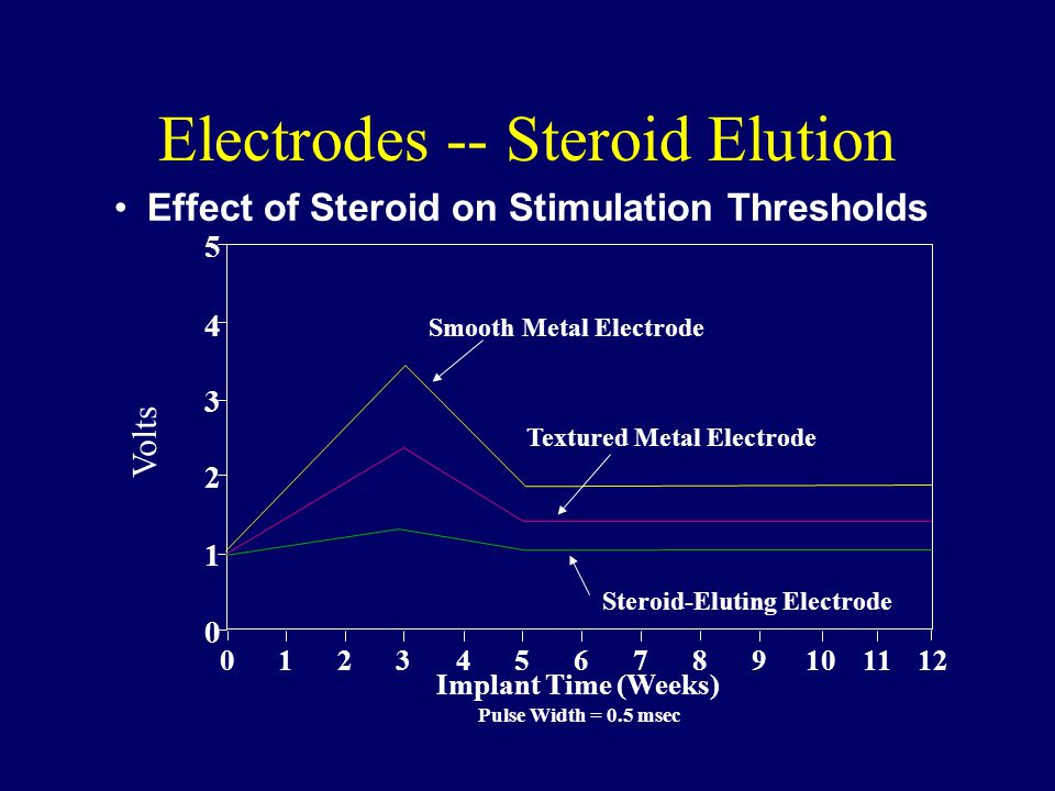 Electrodes -- Steroid Elution Effect of Steroid on Stimulation Thresholds Pulse Width = 0.5 msec Implant Time (Weeks) Textured Metal Electrode Smooth Metal Electrode 0 1 2 3 4 5 Steroid-Eluting Electrode 0123456789101112 Volts