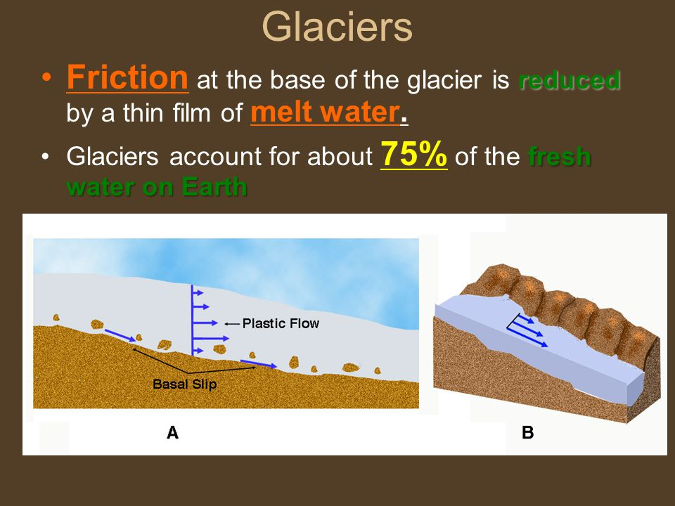 Glaciers reducedFriction at the base of the glacier is reduced by a thin film of melt water.