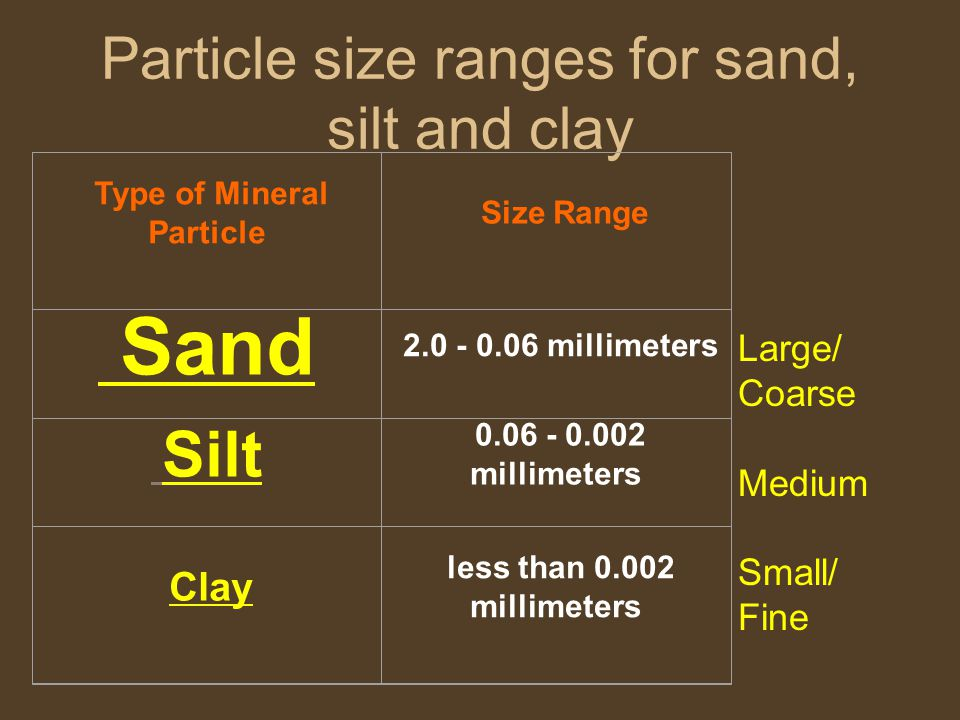 Particle size ranges for sand, silt and clay Type of Mineral Particle Size Range Sand 2.0 - 0.06 millimeters Silt 0.06 - 0.002 millimeters Clay less than 0.002 millimeters Large/ Coarse Medium Small/ Fine