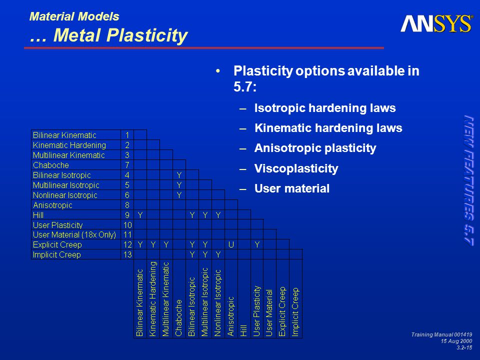 Training Manual 001419 15 Aug 2000 3.2-15 Material Models … Metal Plasticity Plasticity options available in 5.7: –Isotropic hardening laws –Kinematic hardening laws –Anisotropic plasticity –Viscoplasticity –User material