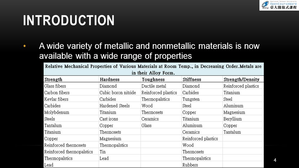 HARDNESS: HARDNESS AND STRENGTH Hardness is the resistance to permanent indentation Hardness of a coldworked metal is about 3 times its yield stress Y For annealed metals, the hardness is about 5 times Y For the ultimate tensile strength (UTS) and the Brinell hardness (HB) of steel, UTS = 3.5(HB) where UTS in MPa UTS = 500(HB) where UTS in psi 35