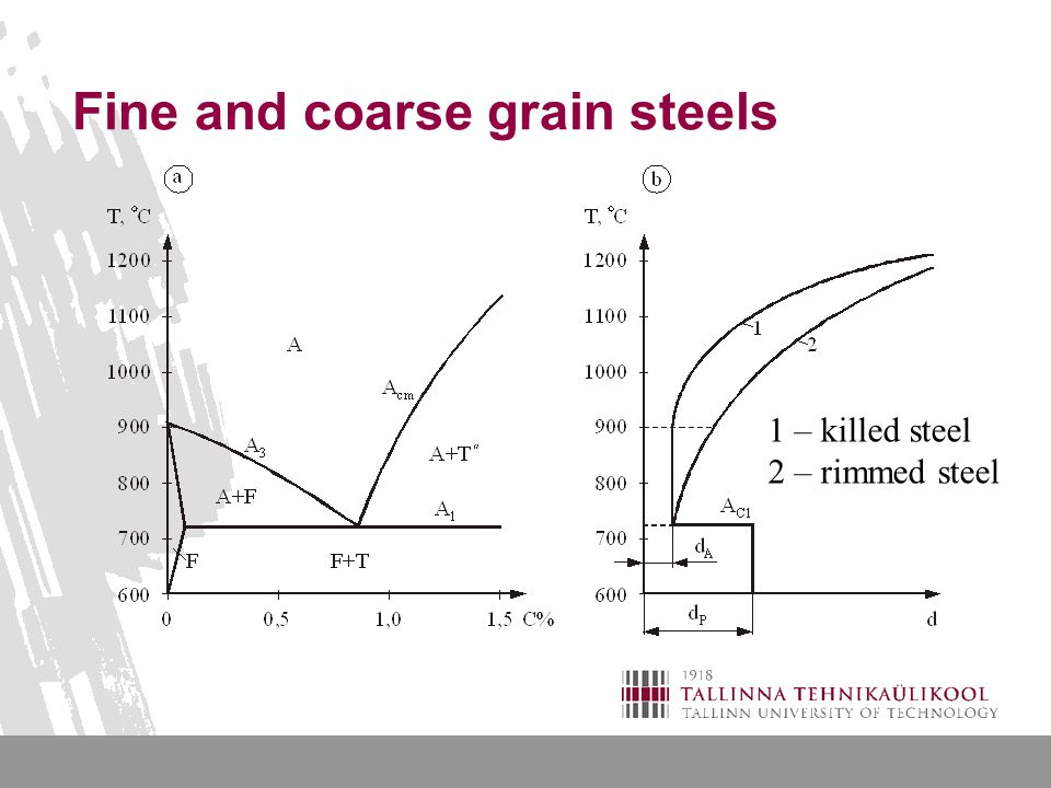 Fine and coarse grain steels 1 – killed steel 2 – rimmed steel