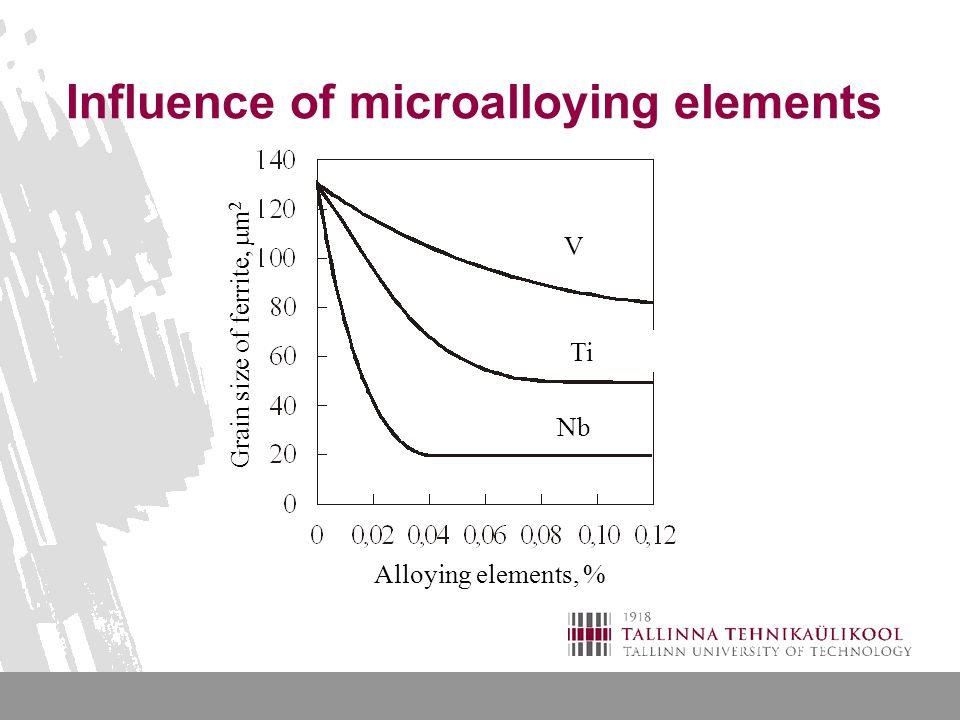 Influence of microalloying elements Alloying elements, % Grain size of ferrite,  m 2 V Ti Nb