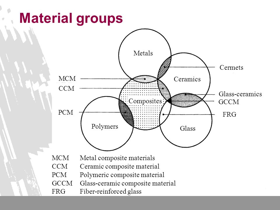 Material groups Metals Ceramics Glass Composites Polymers Cermets Glass-ceramics MCM MCMMetal composite materials CCMCeramic composite material PCMPolymeric composite material GCCMGlass-ceramic composite material FRGFiber-reinforced glass CCM PCM GCCM FRG
