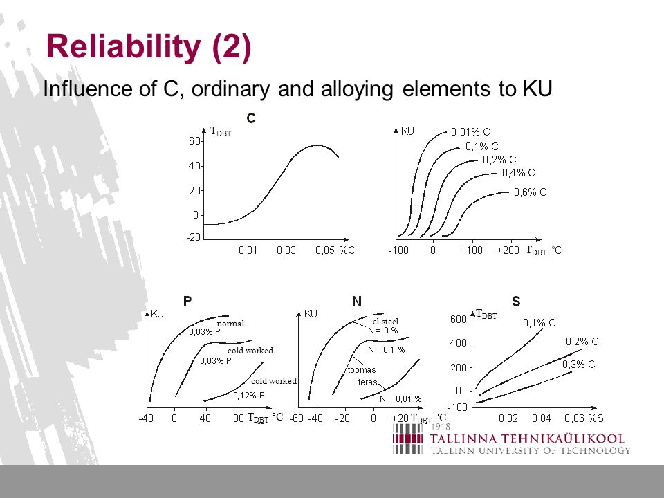Reliability (2) Influence of C, ordinary and alloying elements to KU normal cold worked el steel T DBT T DBT  C T DBT