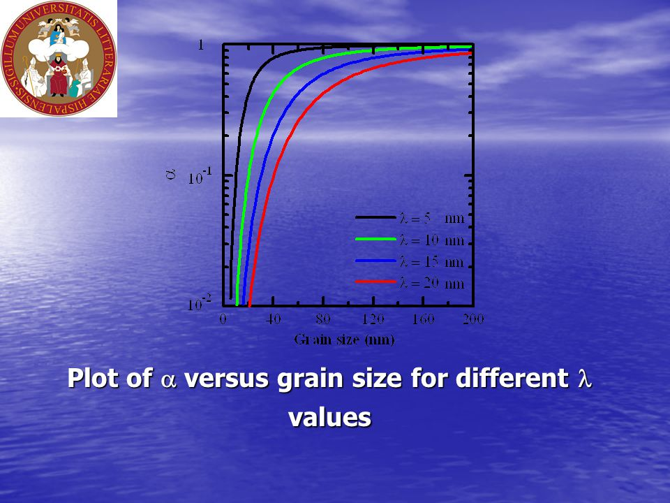 Plot of  versus grain size for different values