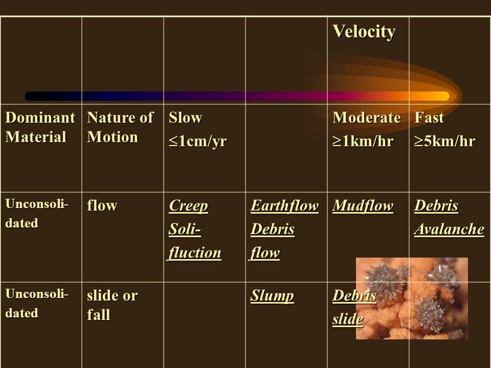 Velocity Dominant Material Nature of Motion Slow  1cm/yr Moderate  1km/hr Fast  5km/hr Unconsoli-datedflowCreepSoli-fluctionEarthflowDebrisflowMudflowDebrisAvalanche Unconsoli-dated slide or fall SlumpDebrisslide