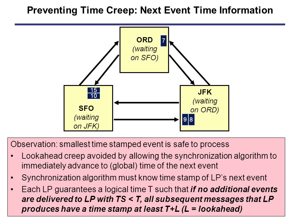 Preventing Time Creep: Next Event Time Information 98 JFK (waiting on ORD) 7 ORD (waiting on SFO) SFO (waiting on JFK) 15 10 Observation: smallest time stamped event is safe to process Lookahead creep avoided by allowing the synchronization algorithm to immediately advance to (global) time of the next event Synchronization algorithm must know time stamp of LP's next event Each LP guarantees a logical time T such that if no additional events are delivered to LP with TS < T, all subsequent messages that LP produces have a time stamp at least T+L (L = lookahead)