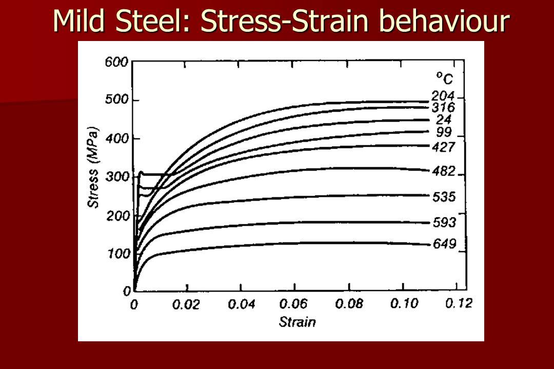 Mild Steel: Stress-Strain behaviour yield