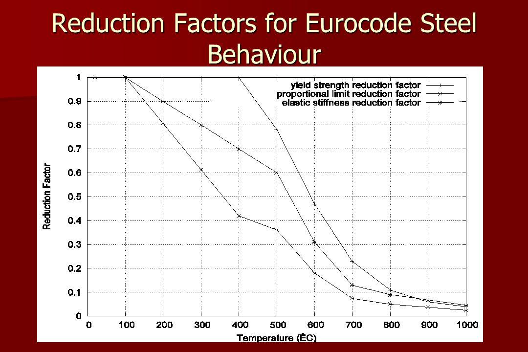 Reduction Factors for Eurocode Steel Behaviour