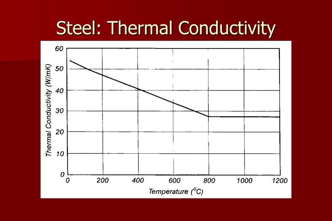 Steel: Thermal Conductivity