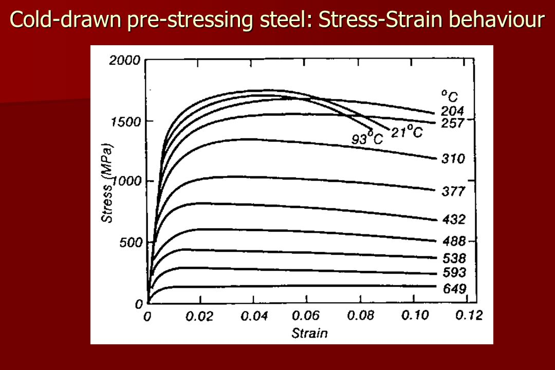 Cold-drawn pre-stressing steel: Stress-Strain behaviour