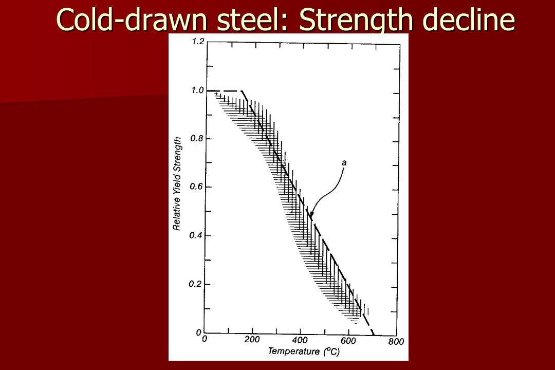 Cold-drawn steel: Strength decline