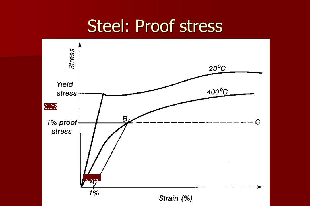 Steel: Proof stress 