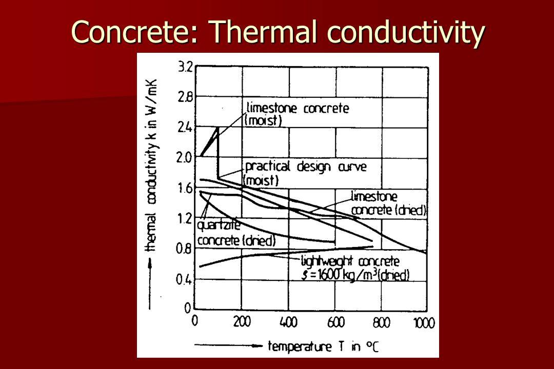 Concrete: Thermal conductivity