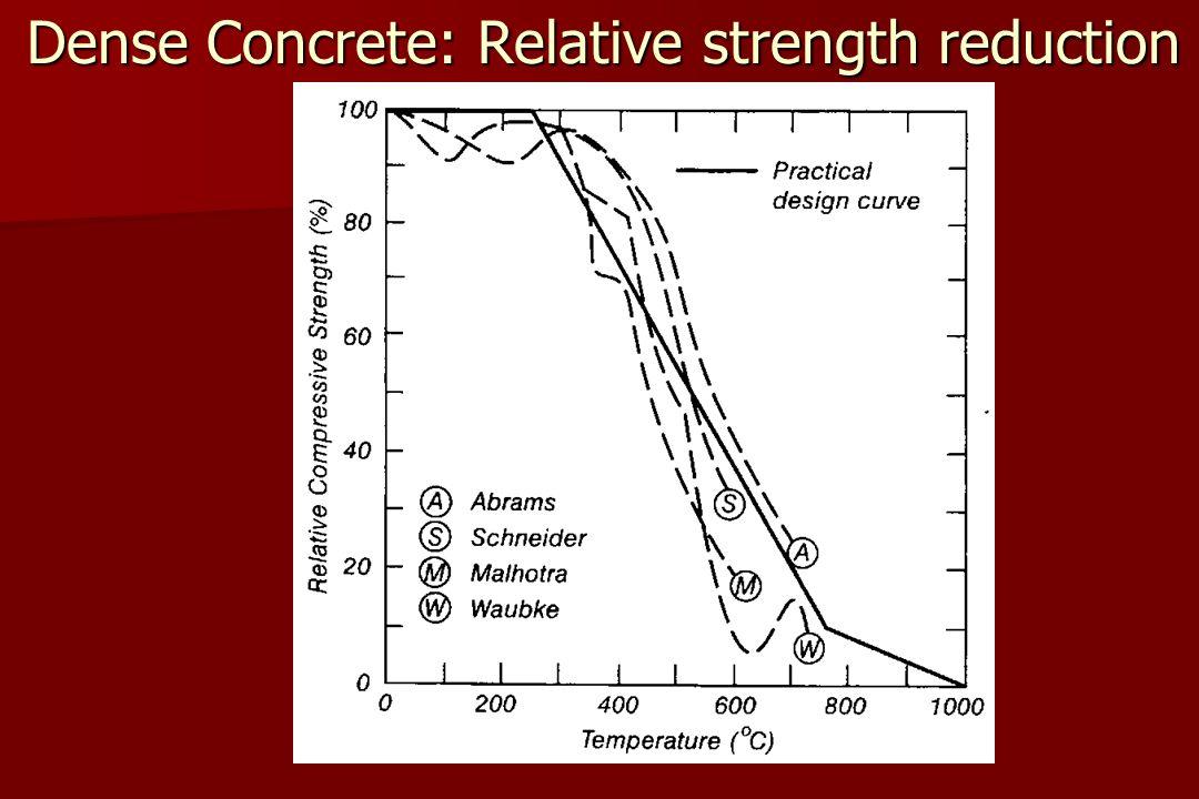 Dense Concrete: Relative strength reduction