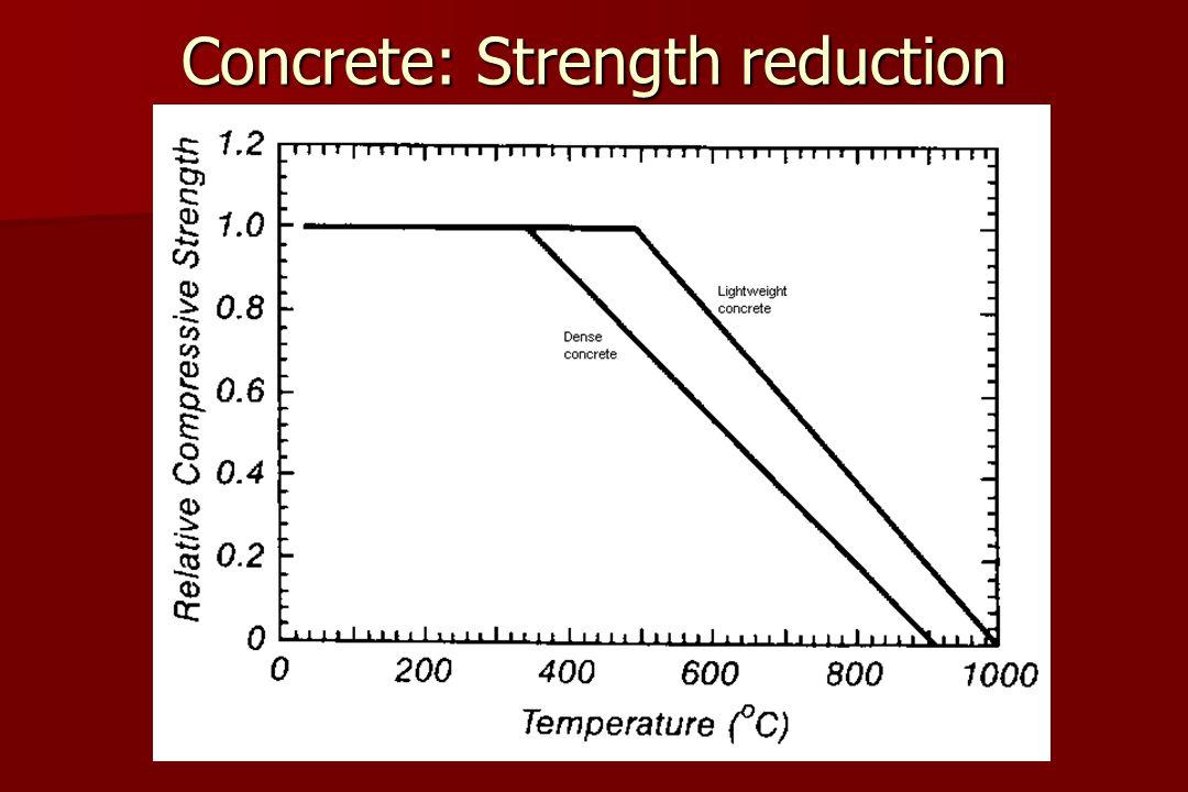Concrete: Strength reduction (Design)