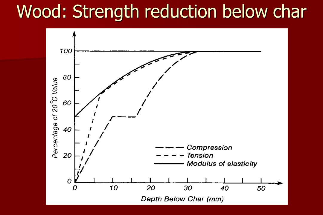 Wood: Strength reduction below char