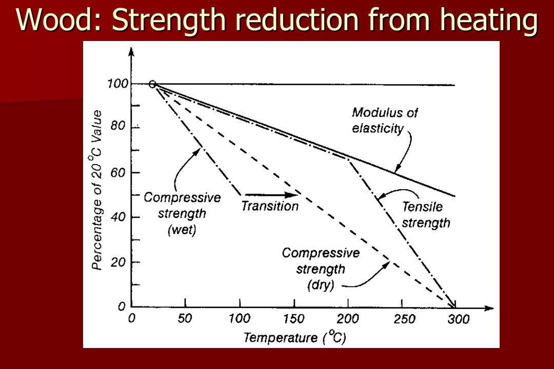 Wood: Strength reduction from heating