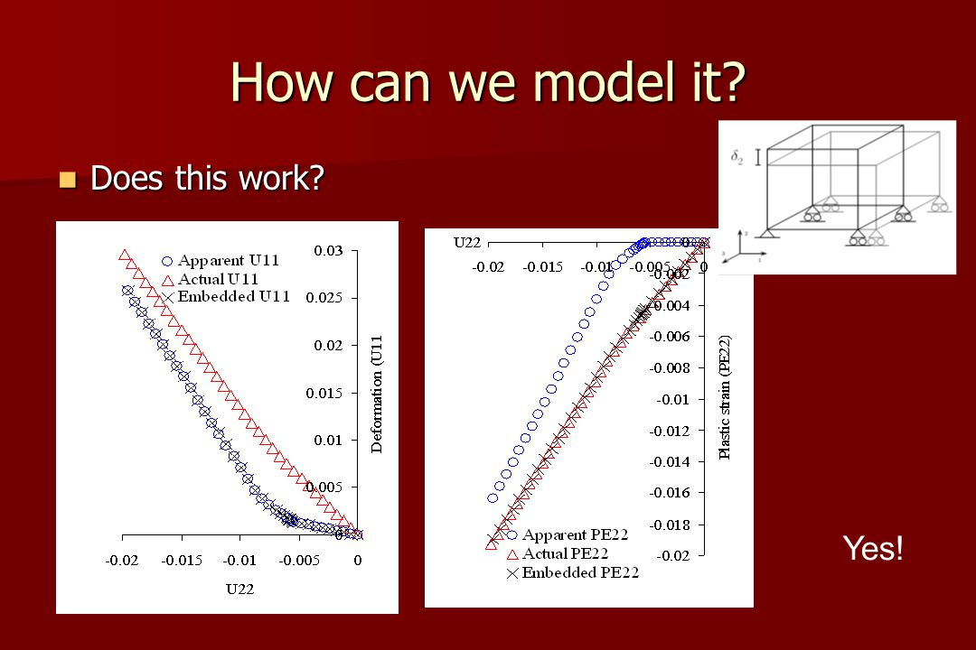 How can we model it Does this work Does this work Yes!