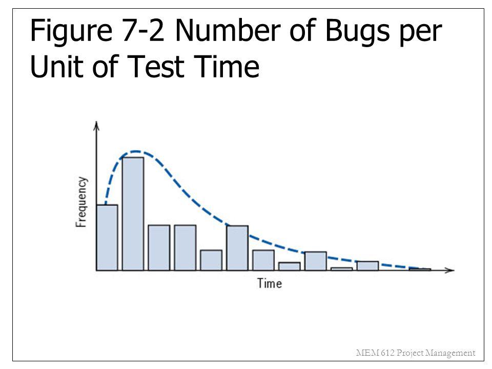 MEM 612 Project Management Figure 7-2 Number of Bugs per Unit of Test Time