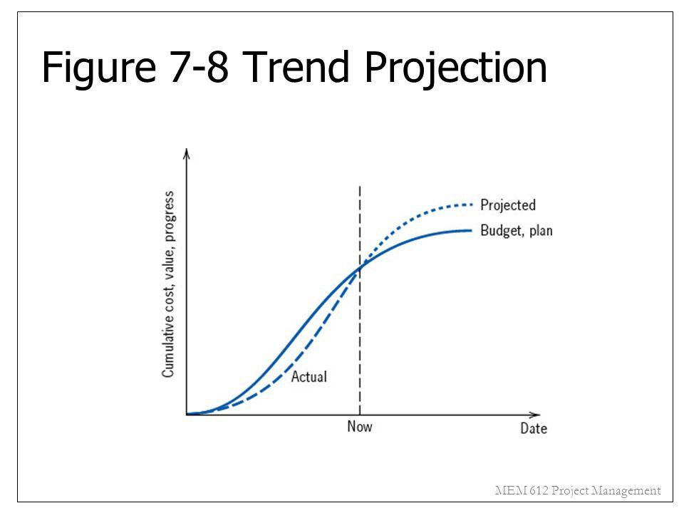 MEM 612 Project Management Figure 7-8 Trend Projection
