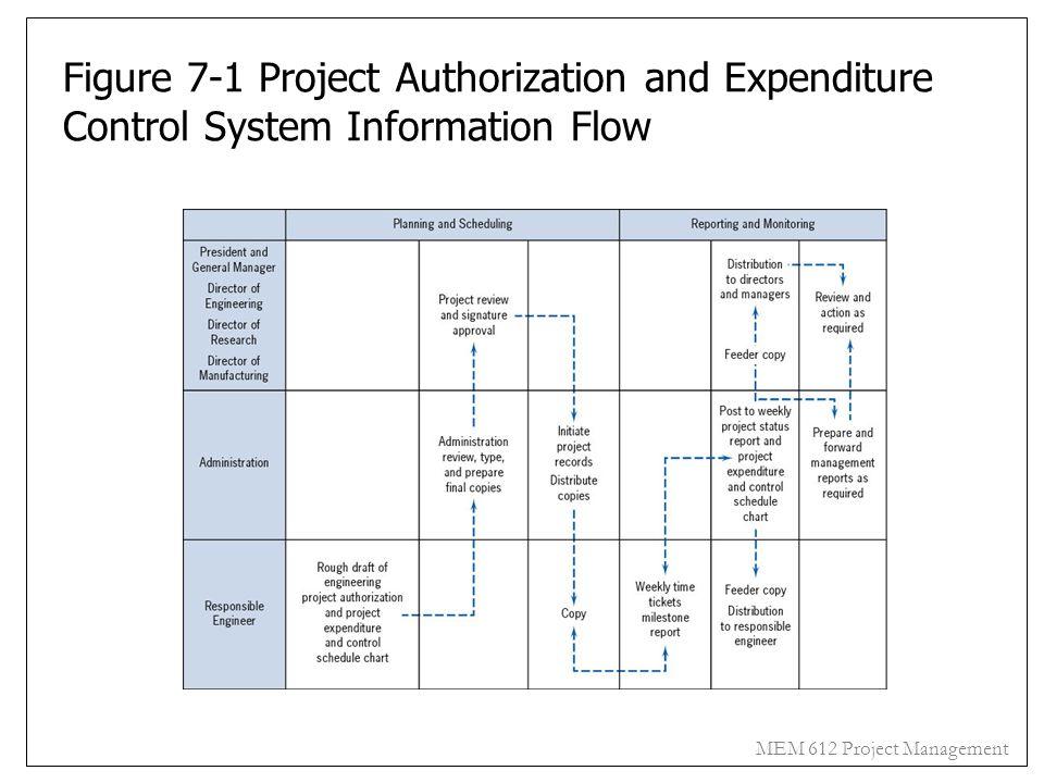 MEM 612 Project Management Figure 7-1 Project Authorization and Expenditure Control System Information Flow