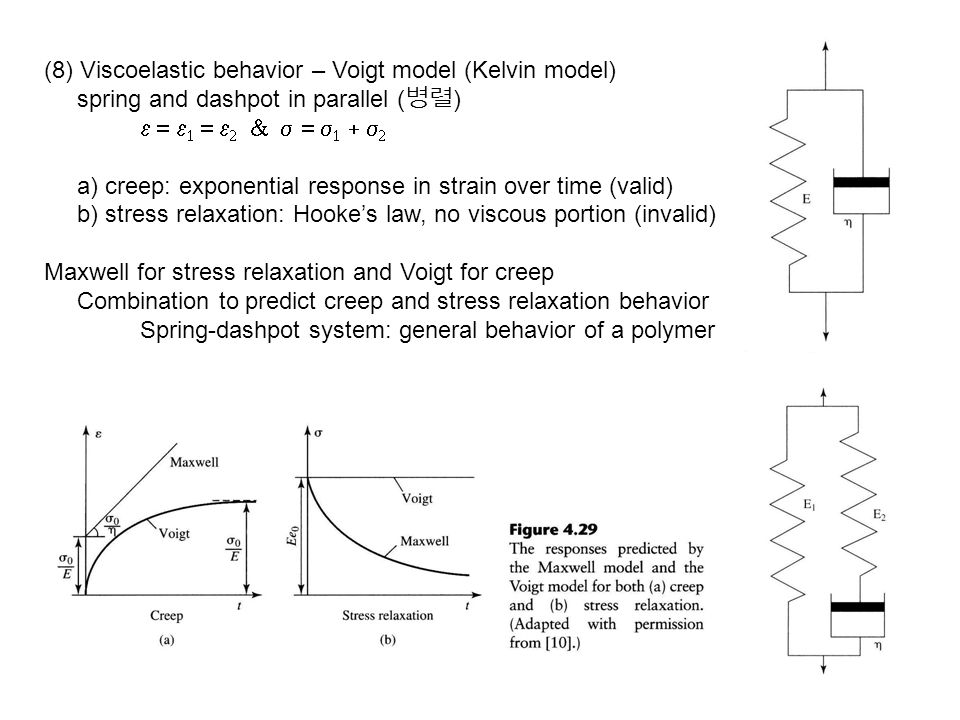 (8) Viscoelastic behavior – Voigt model (Kelvin model) spring and dashpot in parallel ( 병렬 )         a) creep: exponential
