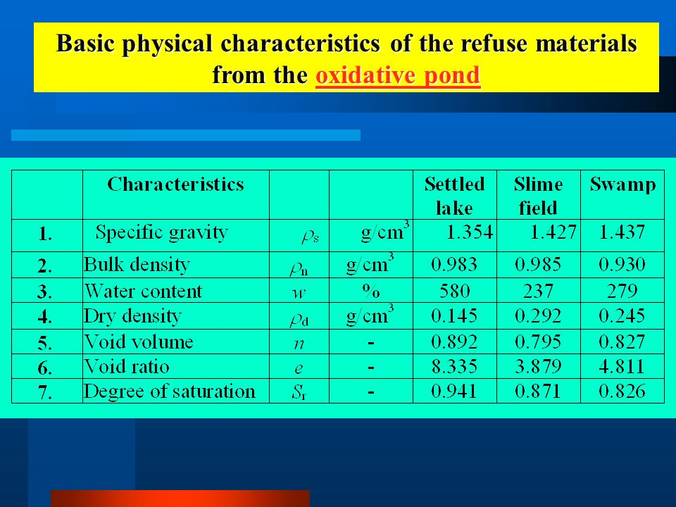 Basic physical characteristics of the refuse materials from the oxidative pond oxidative pondoxidative pond