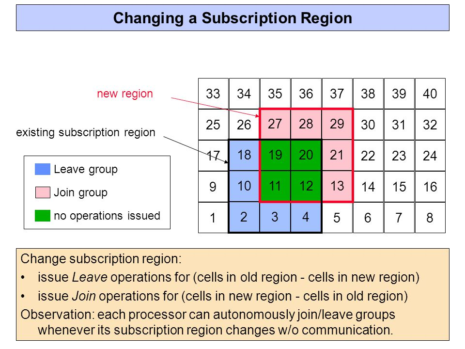 Changing a Subscription Region 12345678 910111213141516 1718192021222324 2526272829303132 3334353637383940 existing subscription region Change subscription region: issue Leave operations for (cells in old region - cells in new region) issue Join operations for (cells in new region - cells in old region) Observation: each processor can autonomously join/leave groups whenever its subscription region changes w/o communication.
