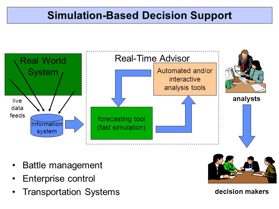 Battle management Enterprise control Transportation Systems Simulation-Based Decision Support Real-Time Advisor Real World System live data feeds analysts forecasting tool (fast simulation) Information system Automated and/or interactive analysis tools decision makers