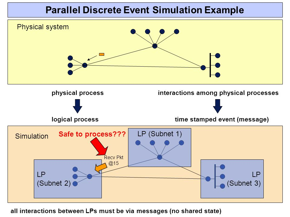 Parallel Discrete Event Simulation Example logical process LP (Subnet 1) LP (Subnet 3) LP (Subnet 2) time stamped event (message) all interactions between LPs must be via messages (no shared state) Recv Pkt @15 Simulation physical processinteractions among physical processes Physical system Safe to process???