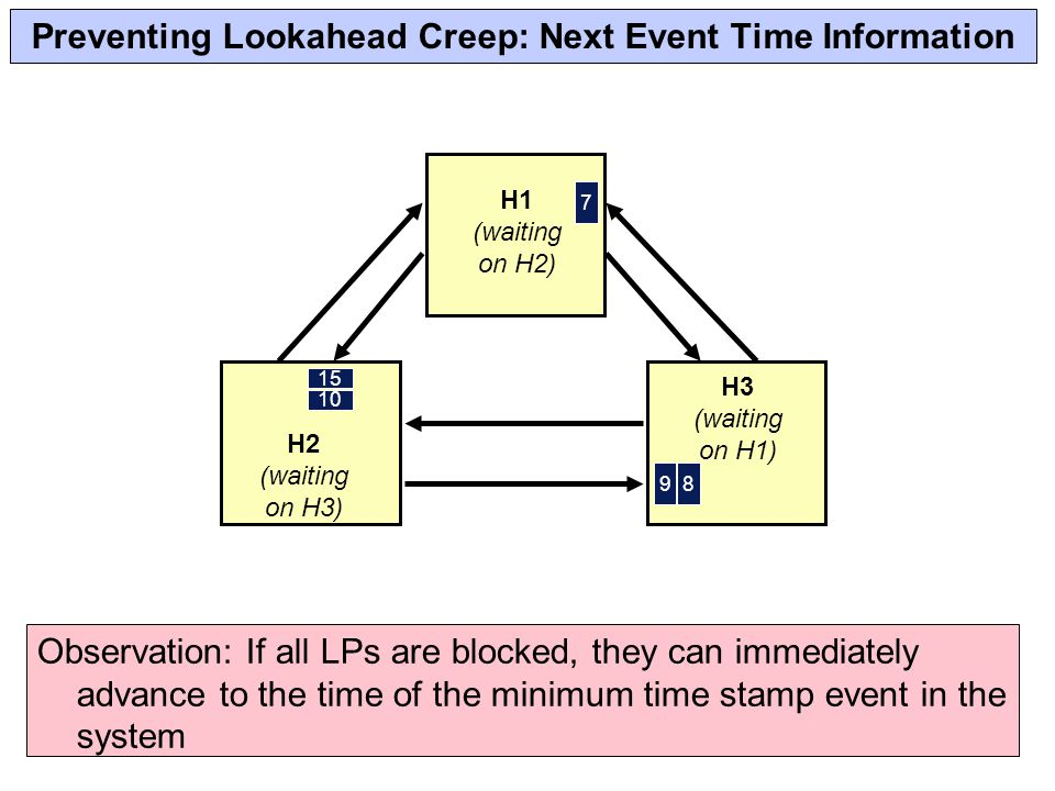 Preventing Lookahead Creep: Next Event Time Information 98 H3 (waiting on H1) 7 H1 (waiting on H2) H2 (waiting on H3) 15 10 Observation: If all LPs are blocked, they can immediately advance to the time of the minimum time stamp event in the system