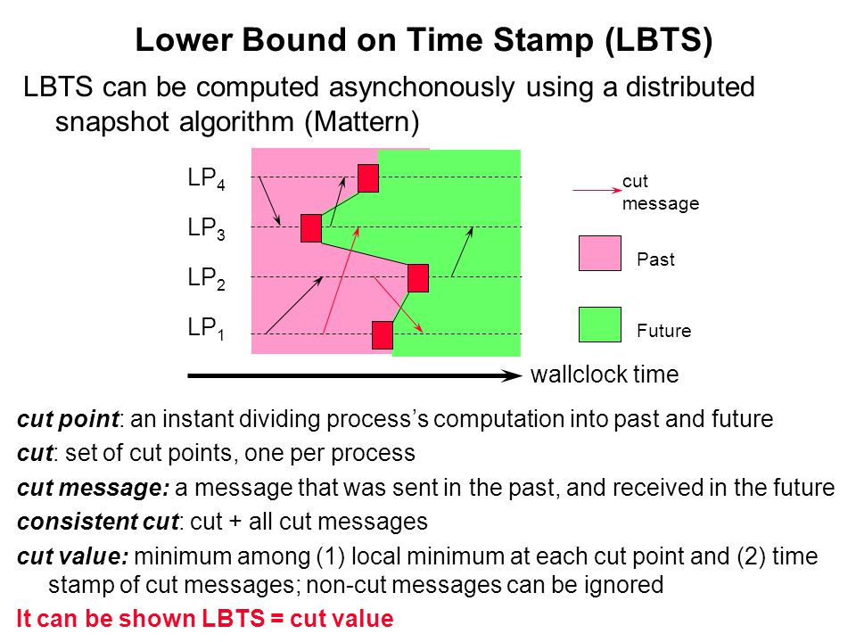 Lower Bound on Time Stamp (LBTS) cut message LP 4 wallclock time Past Future LP 3 LP 2 LP 1 cut point: an instant dividing process's computation into past and future cut: set of cut points, one per process cut message: a message that was sent in the past, and received in the future consistent cut: cut + all cut messages cut value: minimum among (1) local minimum at each cut point and (2) time stamp of cut messages; non-cut messages can be ignored It can be shown LBTS = cut value LBTS can be computed asynchonously using a distributed snapshot algorithm (Mattern)