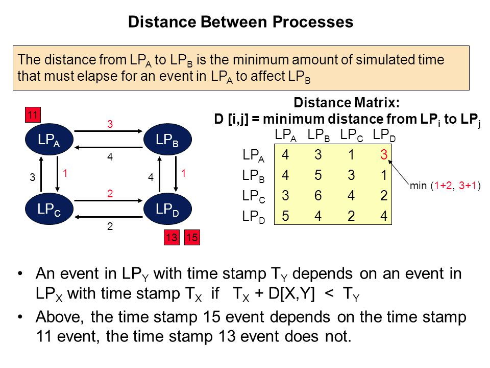 Distance Between Processes The distance from LP A to LP B is the minimum amount of simulated time that must elapse for an event in LP A to affect LP B LP A LP B LP C LP D LP A 4 3 5 LP B 3 5 6 4 LP C 1 3 4 2 LP D 3 1 2 4 min (1+2, 3+1) Distance Matrix: D [i,j] = minimum distance from LP i to LP j LP A LP B LP C LP D 1 3 1 4 2 2 3 4 11 1315 An event in LP Y with time stamp T Y depends on an event in LP X with time stamp T X if T X + D[X,Y] < T Y Above, the time stamp 15 event depends on the time stamp 11 event, the time stamp 13 event does not.