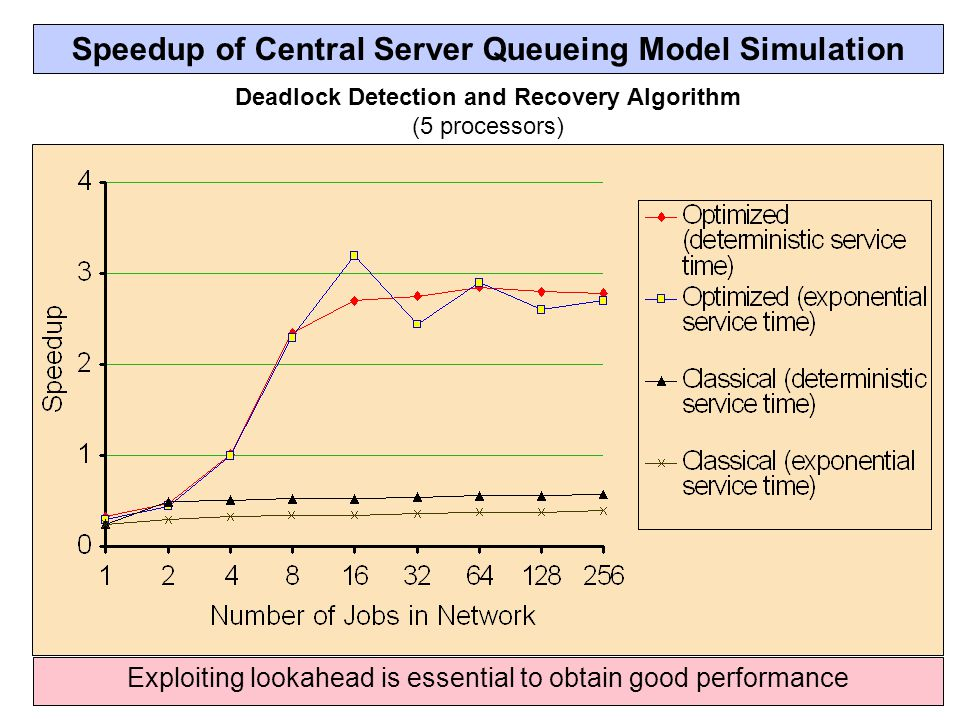 Speedup of Central Server Queueing Model Simulation Deadlock Detection and Recovery Algorithm (5 processors) Exploiting lookahead is essential to obtain good performance