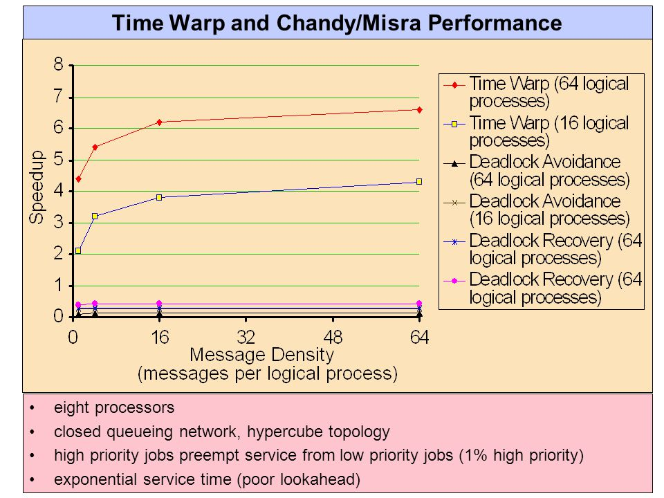 Time Warp and Chandy/Misra Performance eight processors closed queueing network, hypercube topology high priority jobs preempt service from low priority jobs (1% high priority) exponential service time (poor lookahead)