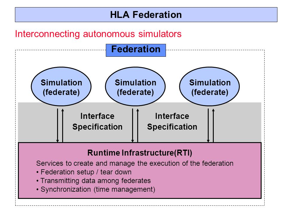 HLA Federation Simulation (federate) Runtime Infrastructure(RTI) Services to create and manage the execution of the federation Federation setup / tear down Transmitting data among federates Synchronization (time management) Interface Specification Interface Specification Federation Simulation (federate) Simulation (federate) Interconnecting autonomous simulators