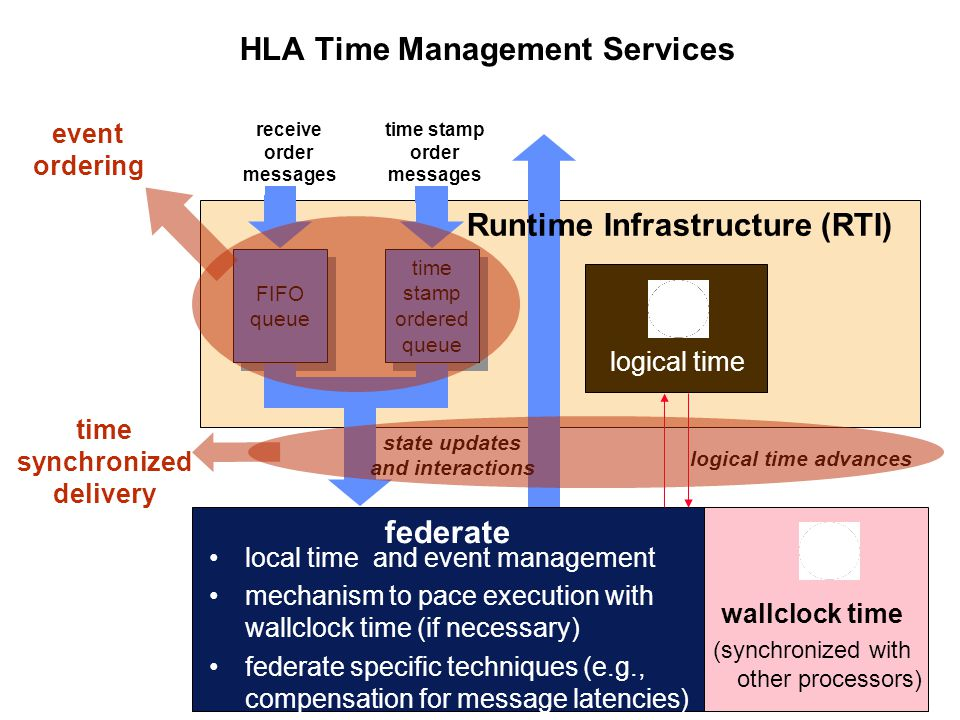 HLA Time Management Services federate local time and event management mechanism to pace execution with wallclock time (if necessary) federate specific techniques (e.g., compensation for message latencies) wallclock time (synchronized with other processors) logical time FIFO queue FIFO queue time stamp ordered queue time stamp ordered queue Runtime Infrastructure (RTI) state updates and interactions logical time advances receive order messages time stamp order messages event ordering time synchronized delivery