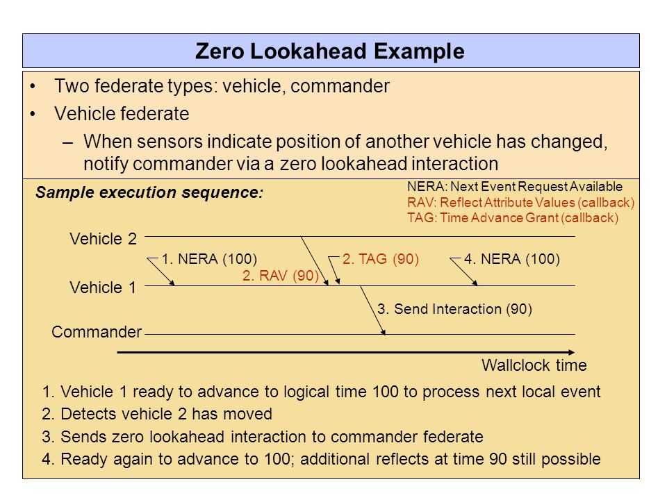 Wallclock time Vehicle 1 Vehicle 2 Commander Sample execution sequence: NERA: Next Event Request Available RAV: Reflect Attribute Values (callback) TAG: Time Advance Grant (callback) Zero Lookahead Example Two federate types: vehicle, commander Vehicle federate –When sensors indicate position of another vehicle has changed, notify commander via a zero lookahead interaction 1.
