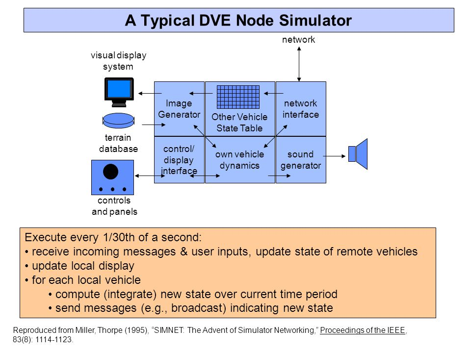 Image Generator Other Vehicle State Table network interface control/ display interface own vehicle dynamics sound generator visual display system terrain database network controls and panels A Typical DVE Node Simulator Reproduced from Miller, Thorpe (1995), SIMNET: The Advent of Simulator Networking, Proceedings of the IEEE, 83(8): 1114-1123.