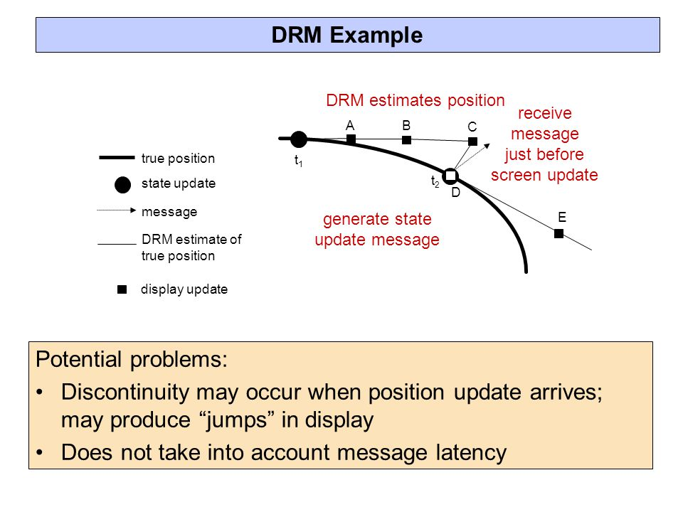 t2t2 generate state update message true position DRM estimate of true position state update display update message E t1t1 DRM Example Potential problems: Discontinuity may occur when position update arrives; may produce jumps in display Does not take into account message latency B C A DRM estimates position D receive message just before screen update