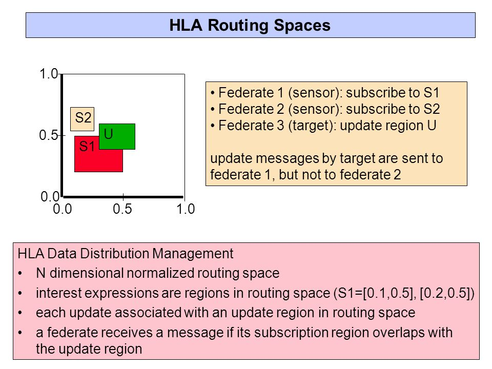 HLA Routing Spaces HLA Data Distribution Management N dimensional normalized routing space interest expressions are regions in routing space (S1=[0.1,0.5], [0.2,0.5]) each update associated with an update region in routing space a federate receives a message if its subscription region overlaps with the update region Federate 1 (sensor): subscribe to S1 Federate 2 (sensor): subscribe to S2 Federate 3 (target): update region U update messages by target are sent to federate 1, but not to federate 2 S2 S1 U 1.0 0.0 0.5