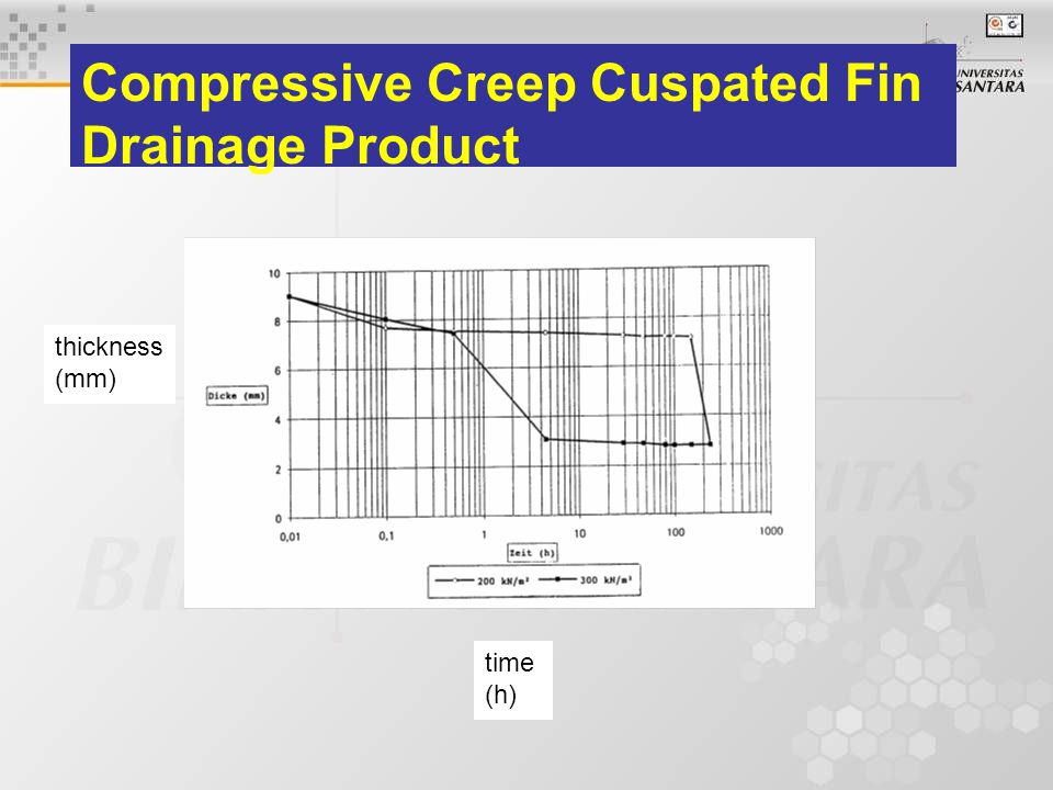 thickness (mm) time (h) Compressive Creep Cuspated Fin Drainage Product