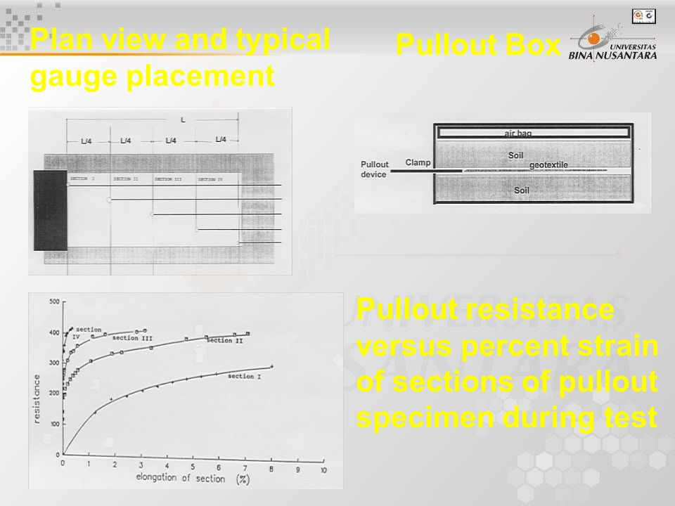 Pullout Box Plan view and typical gauge placement Pullout resistance versus percent strain of sections of pullout specimen during test